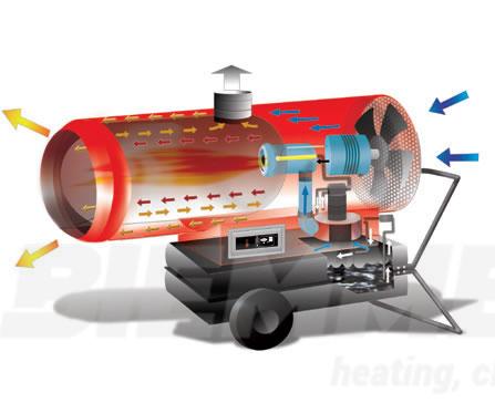 PHOEN 110 Karstā gaisa pūtējs/sildītājs